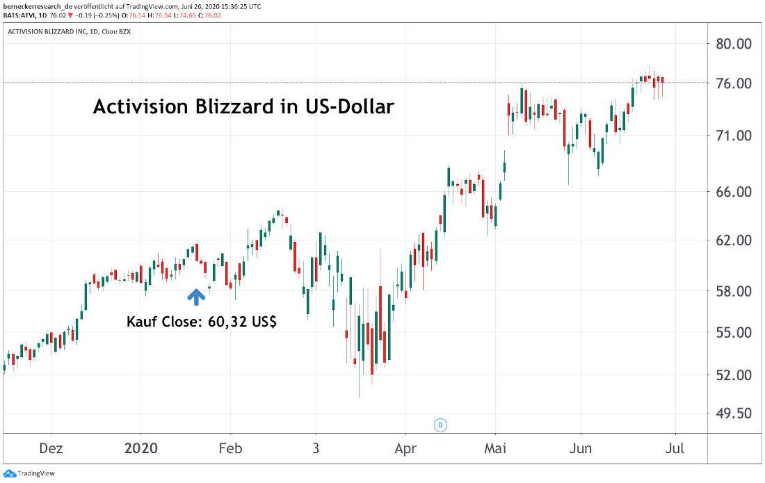 Activision Blizzard Inc.