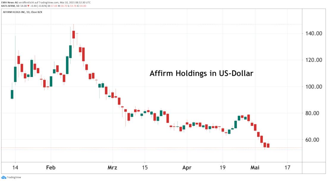 Affirm Holdings Inc.