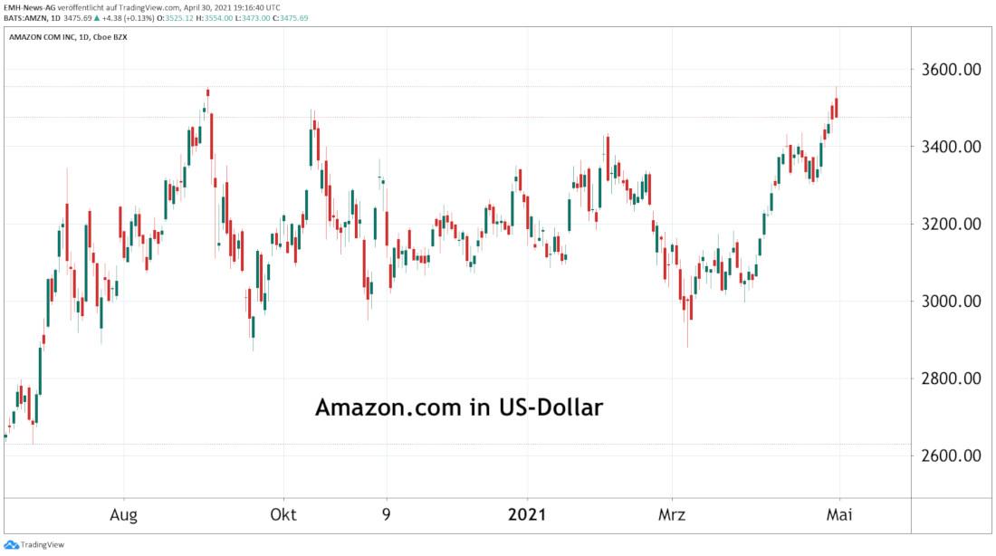 Amazon.com Inc.
