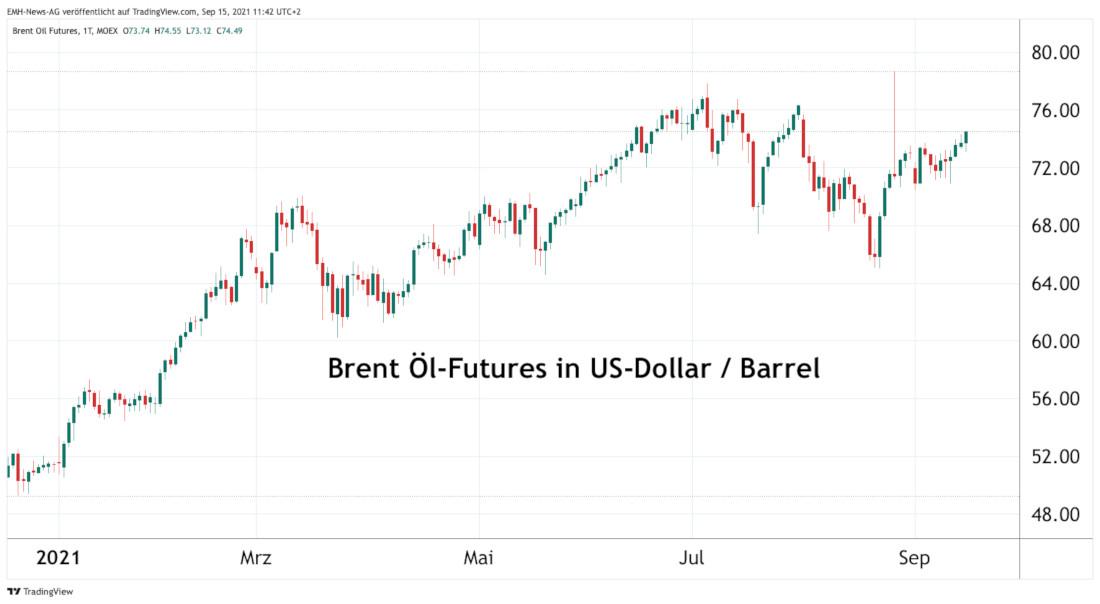 Brent Futures