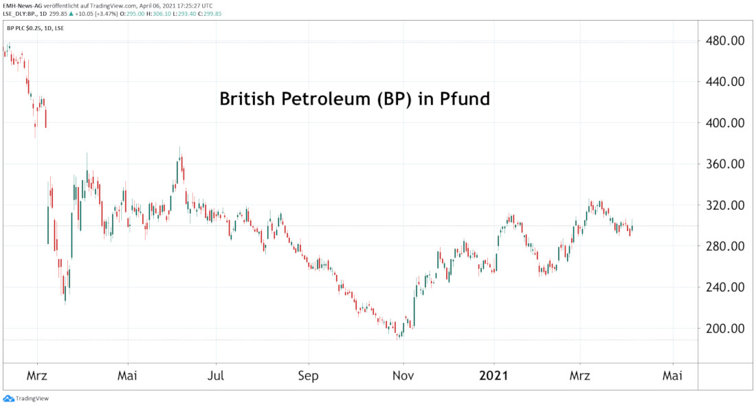 British Petroleum (BP) PLC
