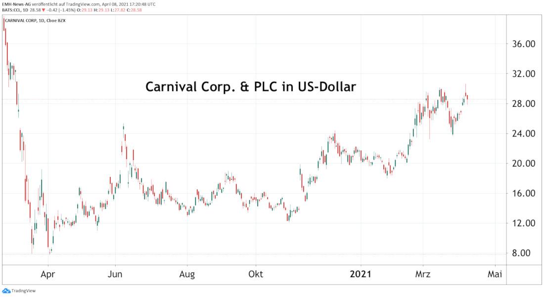 Carnival Corp. & PLC