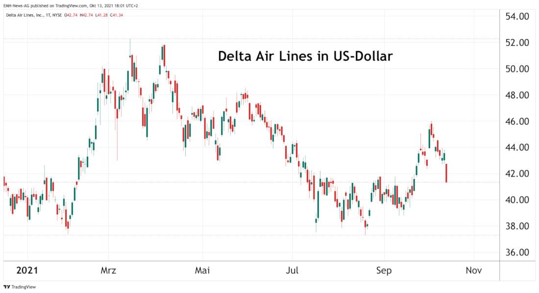 Delta Air Lines Inc.