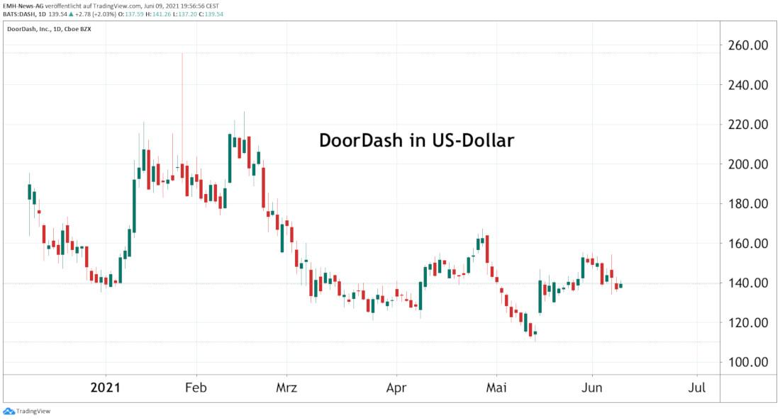 DoorDash Inc.
