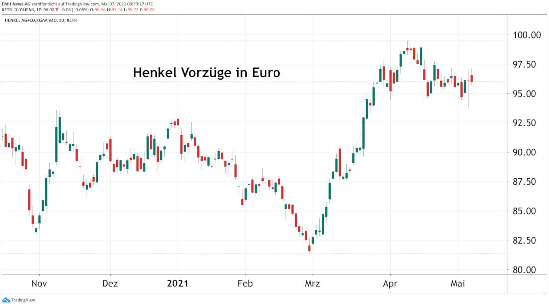Henkel AG & KGaA Vorzüge