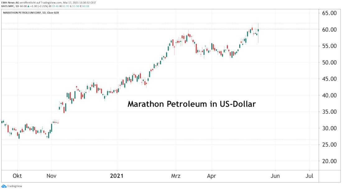 Marathon Petroleum Corp.