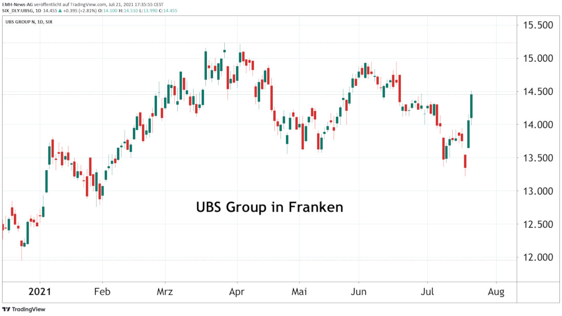UBS Group AG in Franken