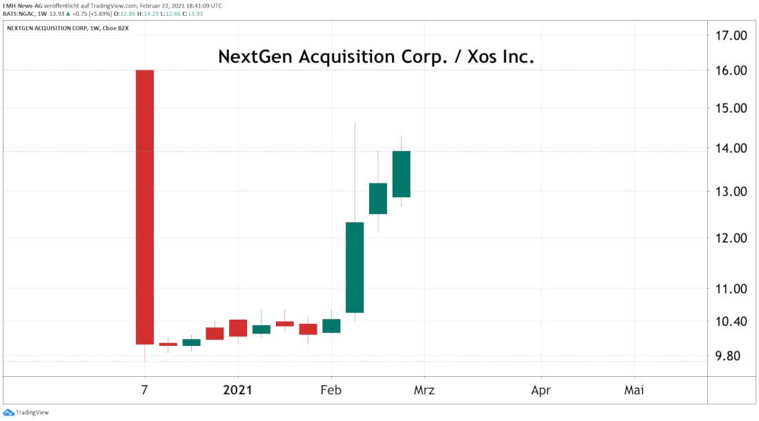 NextGen Acquisition Corp. / Xos Inc.