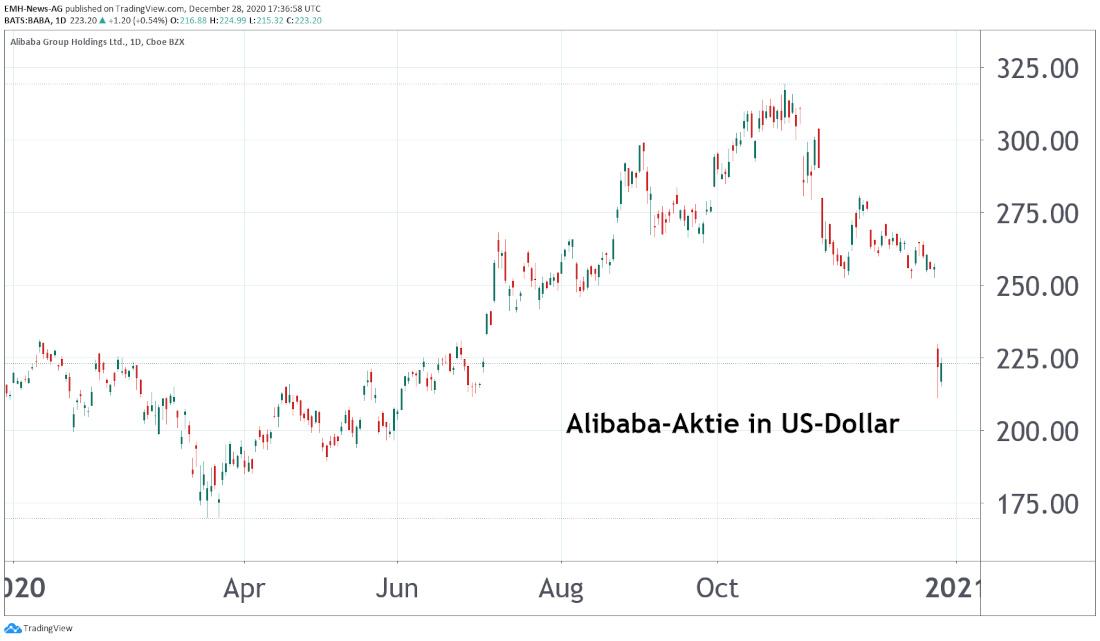 Alibaba Und Ant Financial Wecken Erinnerungen An Die Zerschlagung Von Yukos Die alibaba group holding limited (chinesisch. ant financial wecken erinnerungen